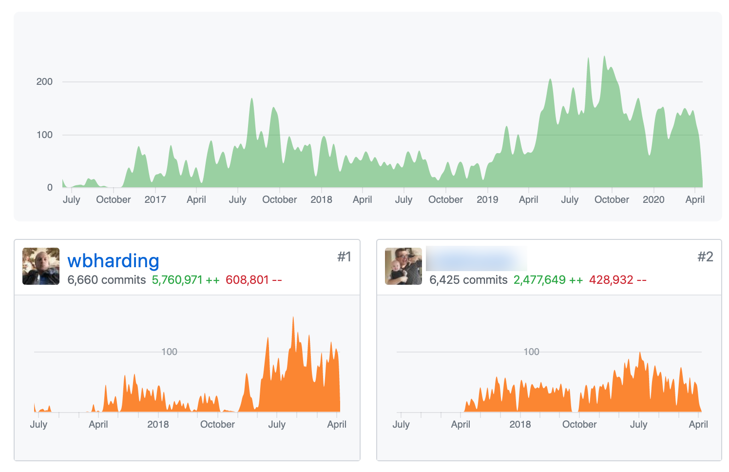 Github Commit Stats example - click to enlarge