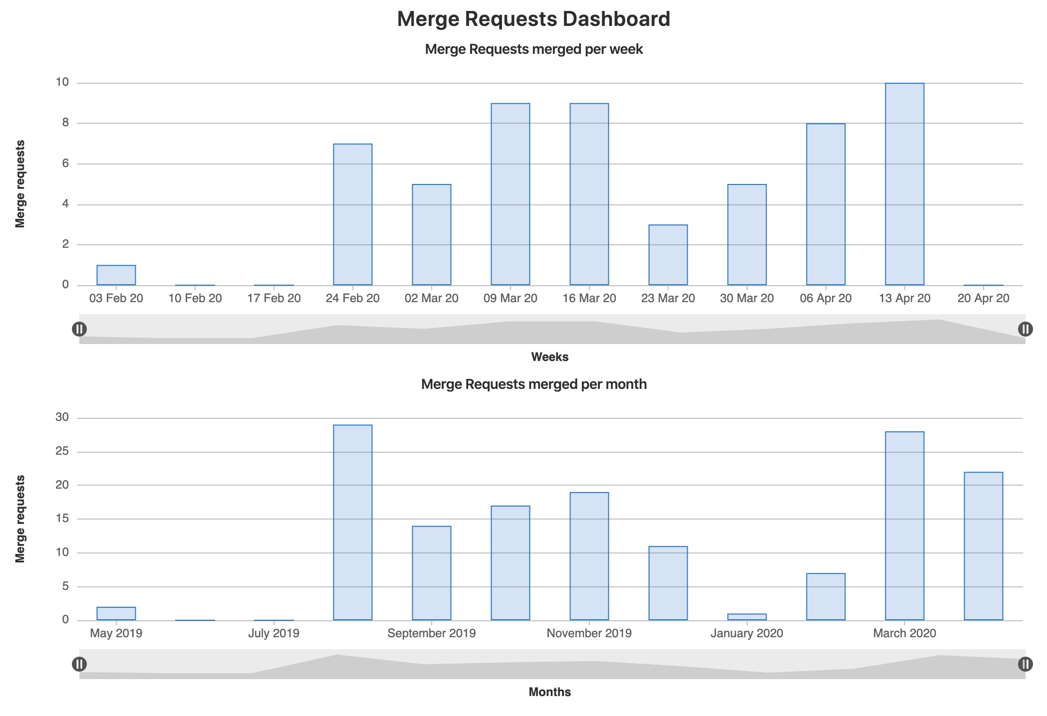 Gitlab Merge Request graph stats example - click to enlarge